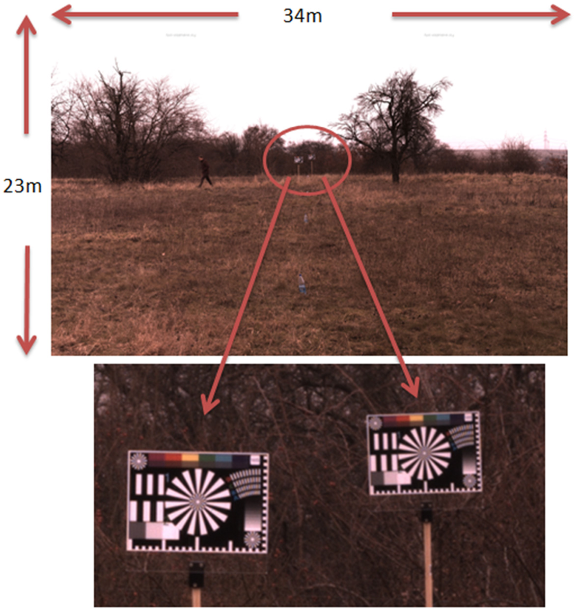 Figure 7: Two Vds test charts placed at a distance of 40 meters and 50 meters, resp. (a) and captured by a K71 (b). Both show finest details.