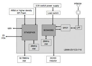 Figure 1: Block diagram of Murata Electronics' LBWA1ZV1CD-716 module