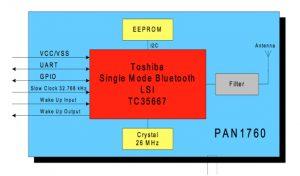 Figure 3: Block diagram of the ENW-89847A1KF PAN1760 from Panasonic