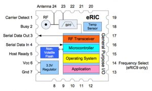Figure 4: The ERIC9-FCC module