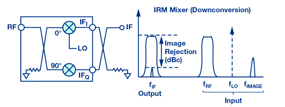 The Changing Landscape of Frequency Mixing Components | New