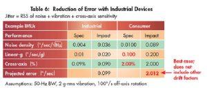 , The Autonomous Factory: Inertial Sensors Conquer IoMT Challenges