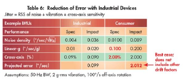 prediction of cross axis sensitivity of inertial micro sensor The inertial sensor includes an accelerometer array with three including micro-electronic-mechanical-sensor a triple- axis gyro sensor array 14g for.
