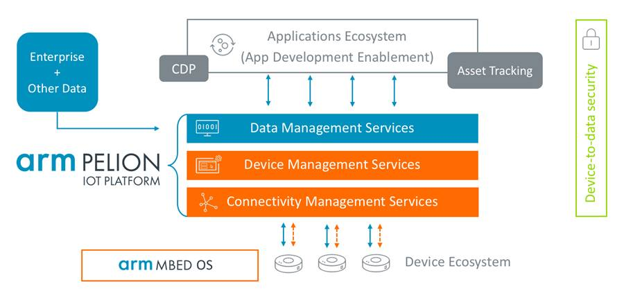, Arm acquires Treasure Data to set the stage for IoT transformation
