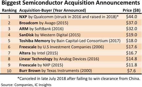 , Size of Semiconductor Acquisitions May Have Hit Limit