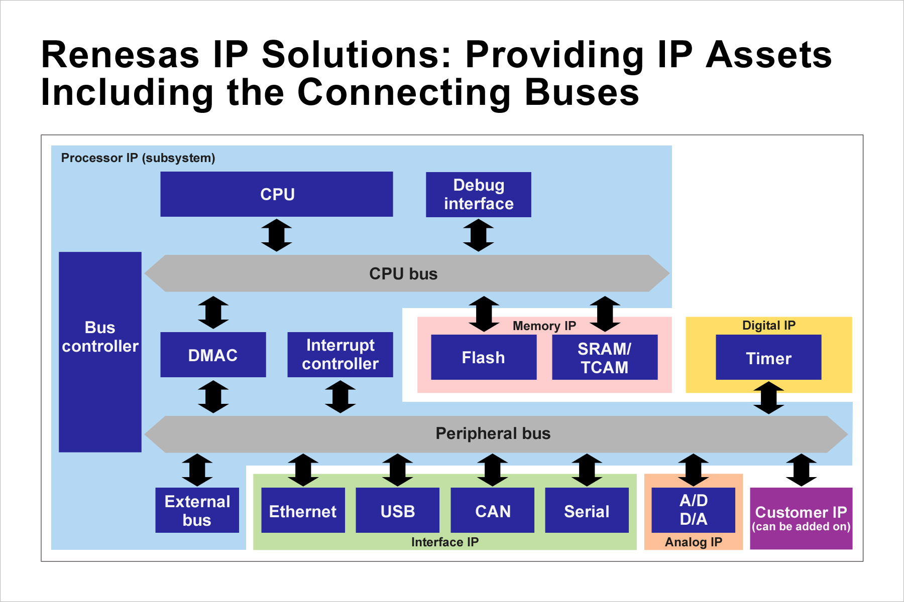 , Renesas Expands Access to Robust Portfolio of IP Licenses