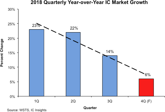 , Quarterly Year-over-Year Growth Slows Substantially for IC Market
