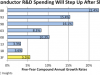 , Semiconductor R&D Spending Will Step Up After Slowing