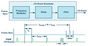 Figure 7. The I/O scheduler generates trigger pulses.