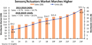 Sensors/Actuators Reach Record Sales on Slower Growth