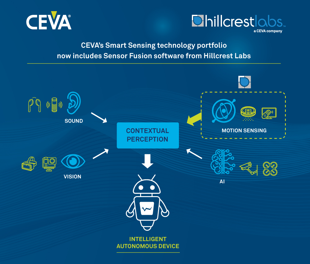 Ceva Acquires Hillcrest Labs Intelligent Sensor